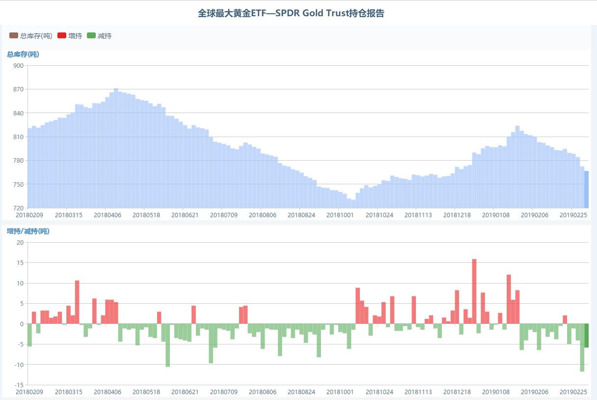 全球最大黄金ETF—SPDR Gold Trust持仓报告