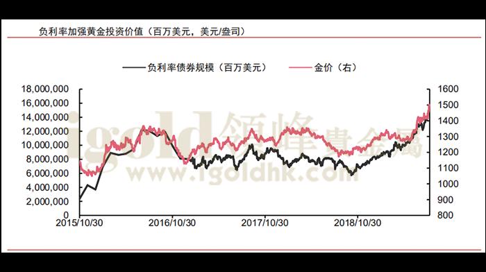 负利率加强黄金投资价值