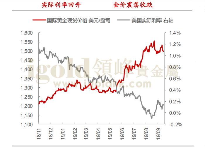 国际黄金现货价格/美国实际利率