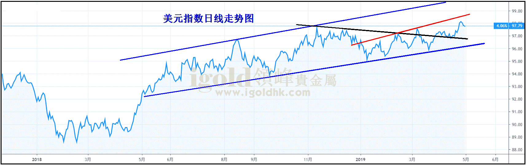 美元指数日线图