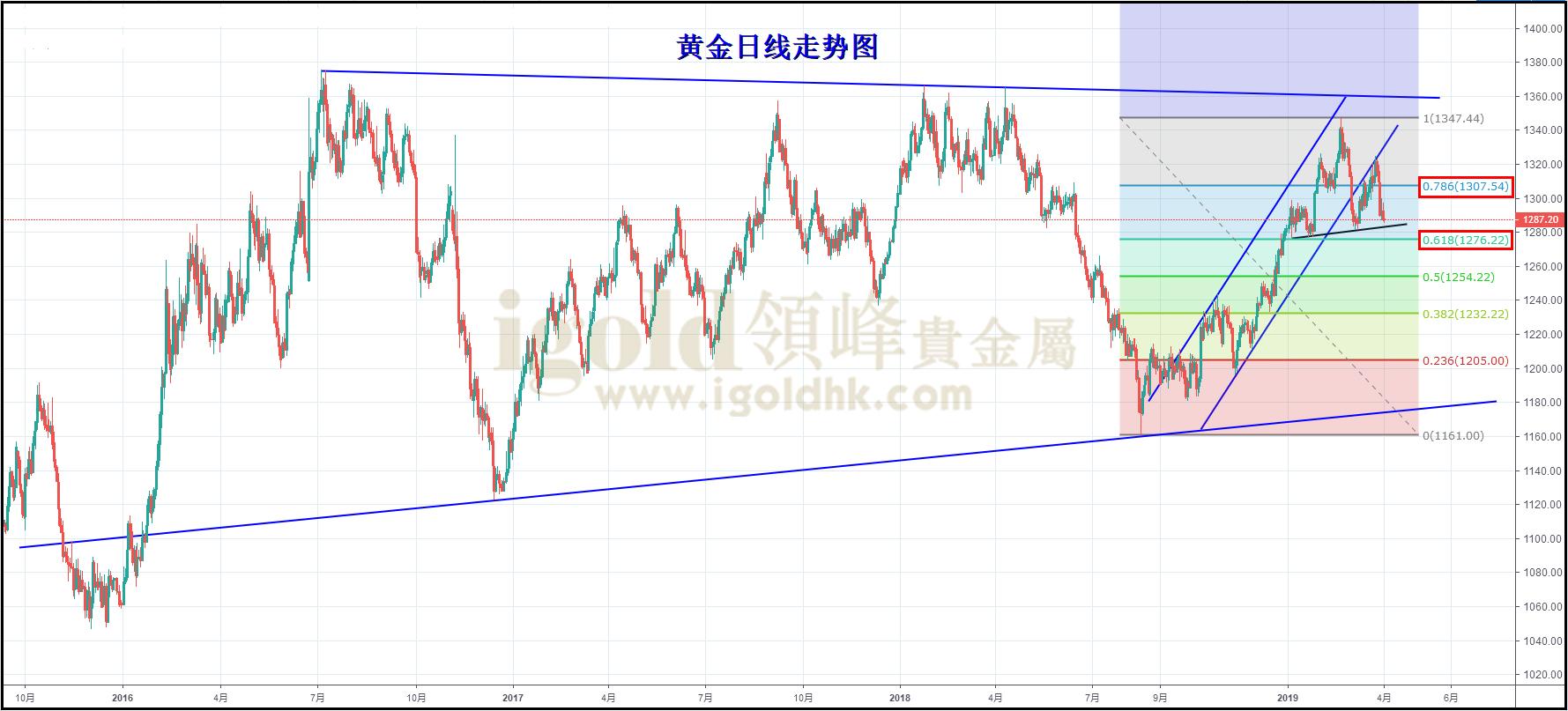 领峰-黄金日线走势图