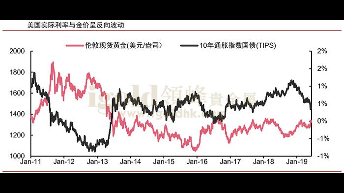 美国实际利率与金价呈反向波动