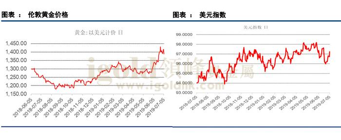 伦敦黄金价格/美元指数走势