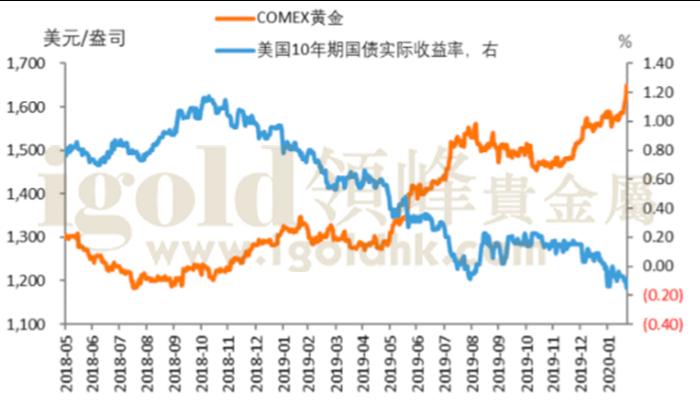 黄金价格与美国10年期国债实际收益率对比表