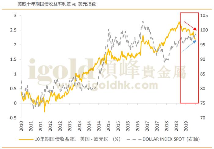 美欧十年期国债收益率利差vs美元指数