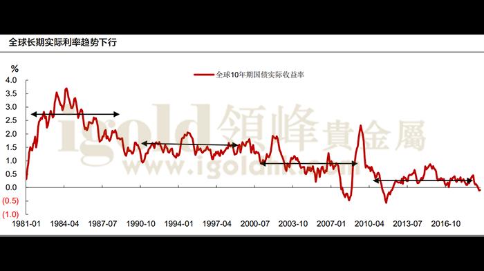 全球长期实际利率趋势下行
