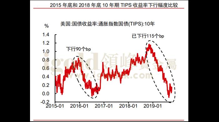 2015年底和2018年底10年期TIPS收益率下行幅度比较