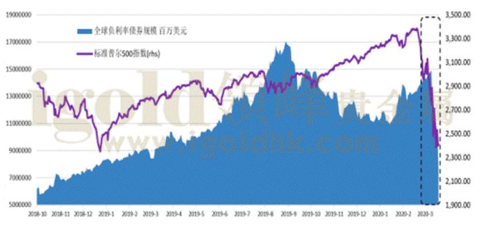 全球负收益率债券规模与标普指数走势