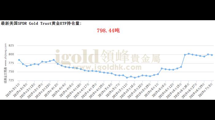 最新美国SPDR Gold Trust黄金ETF持仓量