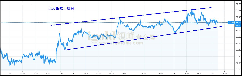 领峰-美元指数日线图