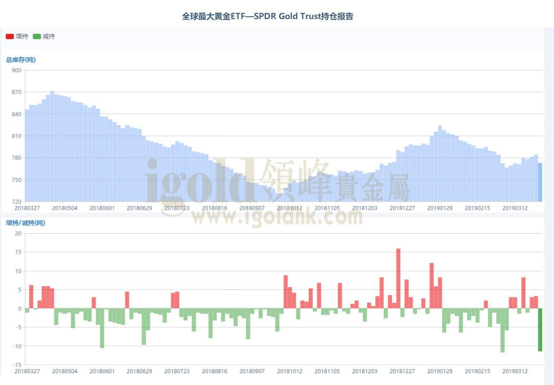 领峰-全球最大黄金ETF—SPDR Gold Trust持仓报告图