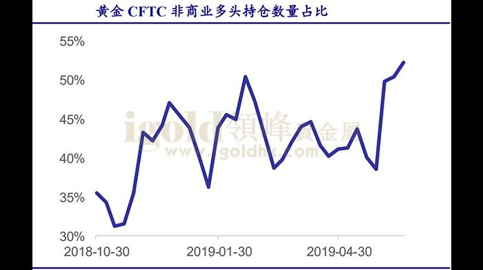 黄金CFTC非商业多头持仓数量占比