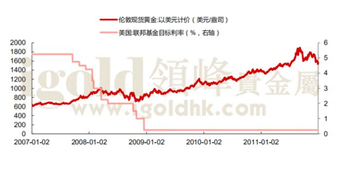伦敦现货黄金价格和美国联邦基金目标利率