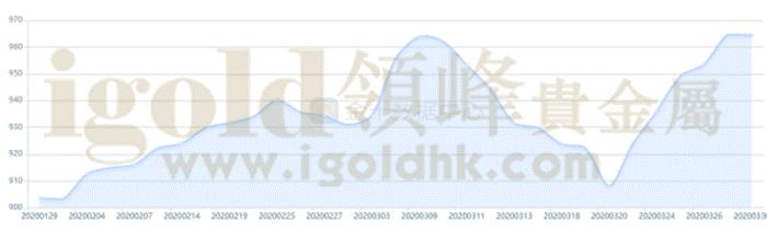 SPDR GOLD TRUST黄金ETF持仓总库存