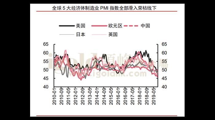 全球5大经济体制造业PMI指数