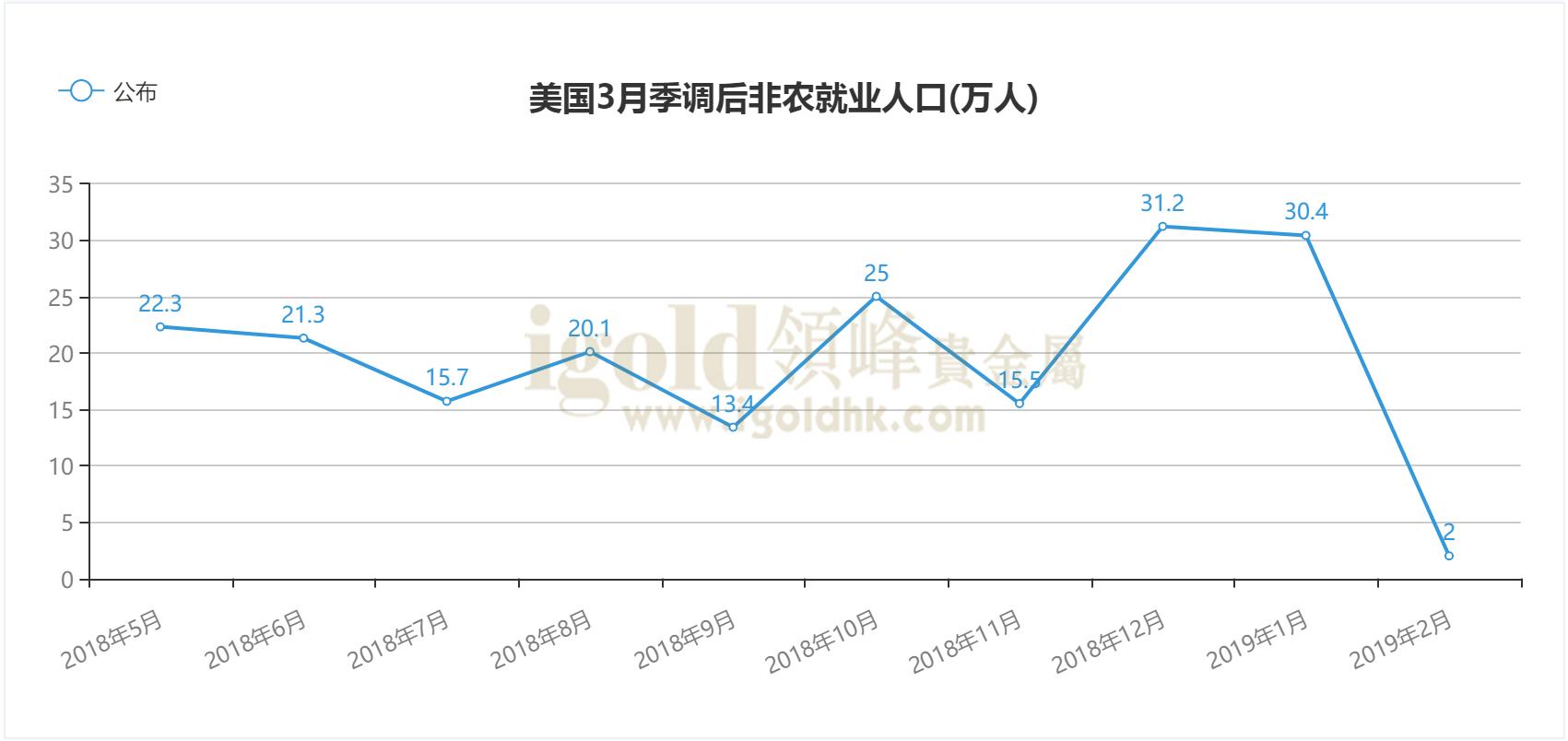 领峰-美国3月季调后非农就业人口走势图