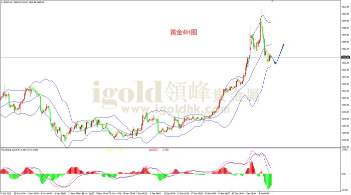 2020年1月10日黄金走势图